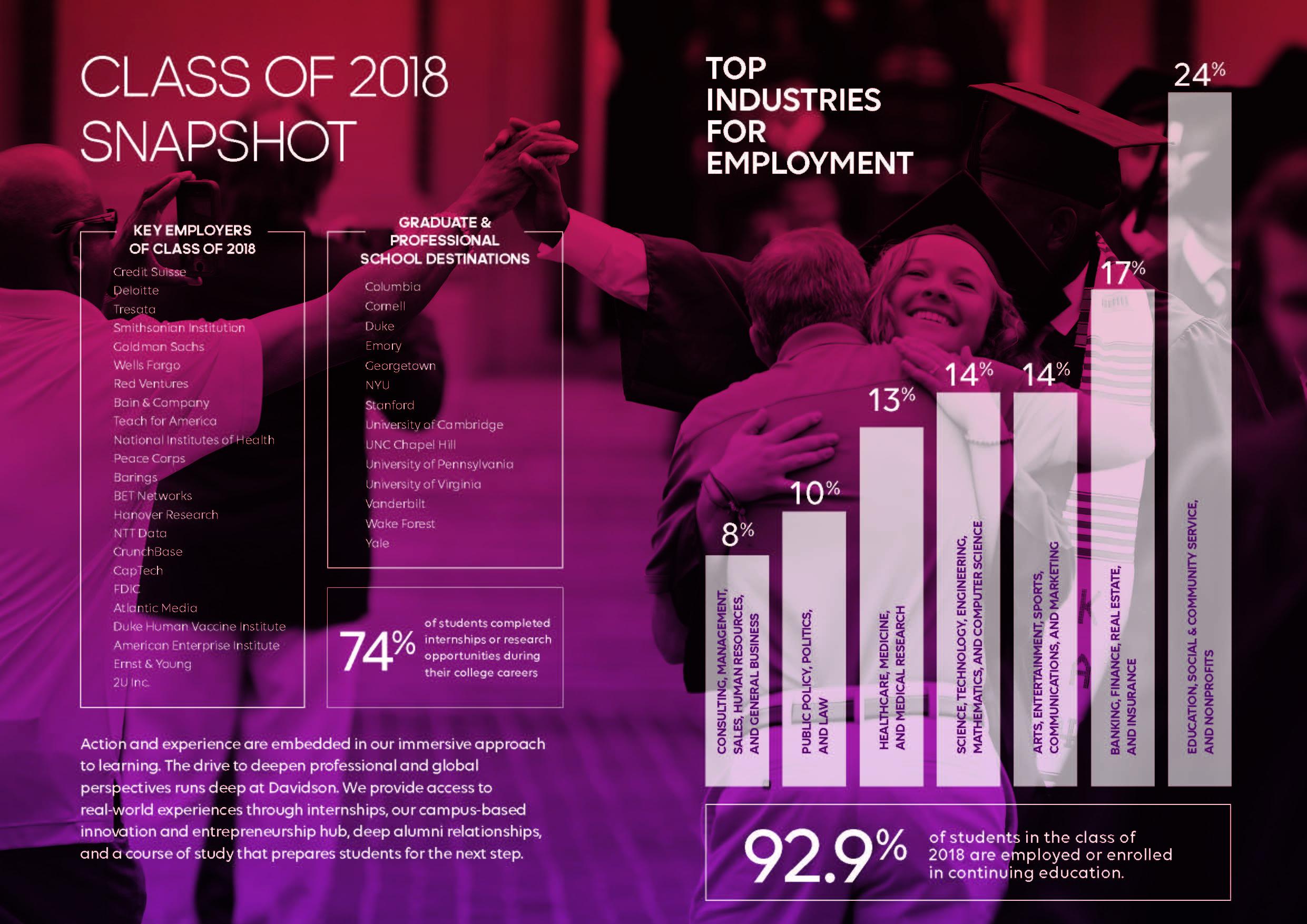 Viewbook: Class of 2018 Snapshot